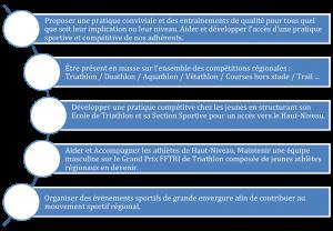 axe_developpement_interne_montpellier_triathlon